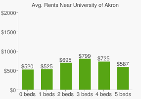 Graph of average rent prices for University of Akron